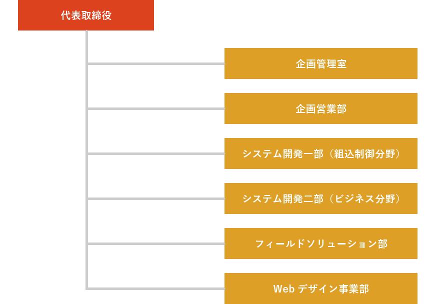 ワックシステム 組織図
